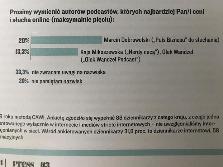 Zdjęcie wykresu w czasopiśmie Press. Tytuł: Prosimy wymienić autorów podcastów, których najbardziej Pan/i ceni i słucha online (maksymalnie pięciu). Poniżej dwa paski. Pierwszy: 20% Marcin Dobrowolski (Puls Biznesu do słuchania), drugi: 13,3% Kaja Mikoszewska (Nerdy nocą), Olek Wandzel (Olek Wandzel Podcast). Poniżej: 33,3% nie zwracam uwagi na nazwiska, 20% nie pamiętam nazwisk.